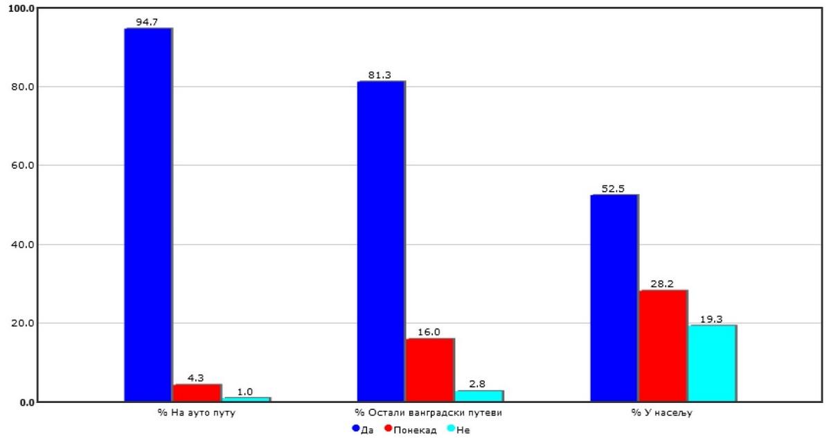 Анкета АМС РС: 52,5 одсто возача током вожње у насељеном мјесту користи безбједносни појас
